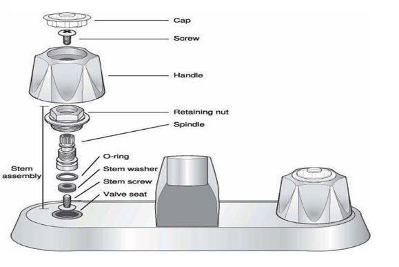 Internal faucet structure-Task Masters Dubai